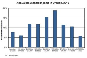Being Poor in Oregon